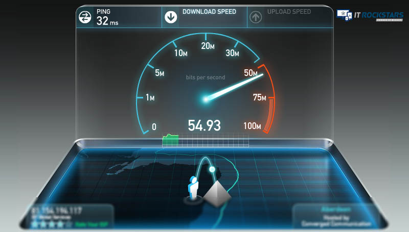 Business Broadband average speed Aberdeen