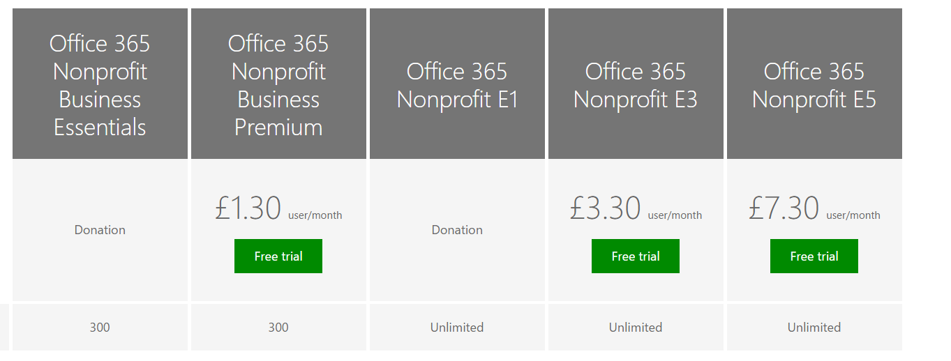 Office 365 Non-profit (Charity Pricing) UK